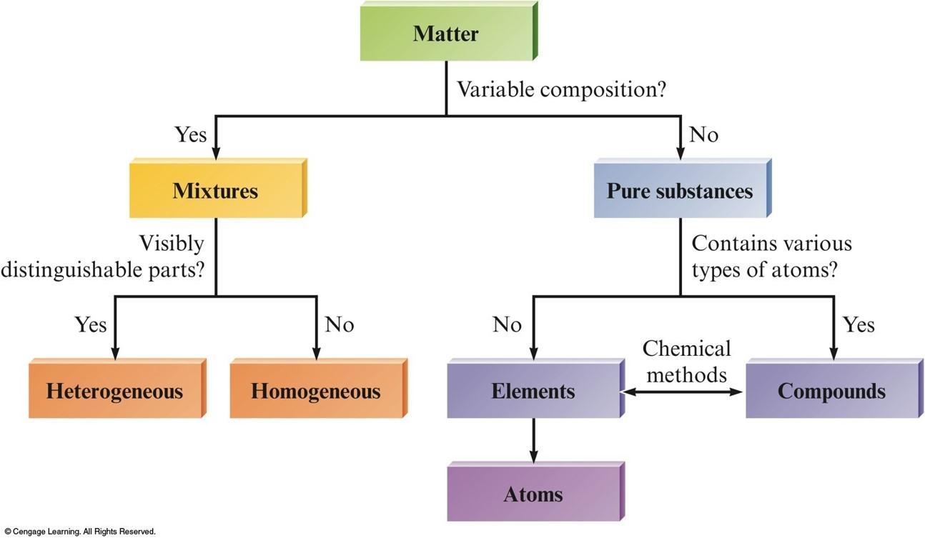 Chapter 1 presentation for Soil homogeneous or heterogeneous