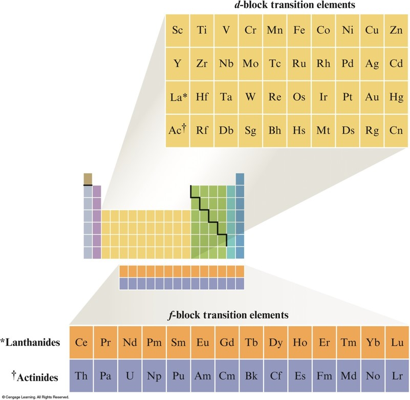 transition elements and coordination compounds analysis biology essay A simple explanation of why complex ions formed by transition metals tend to be coloured, and a look at the factors which cause the colours to change during.