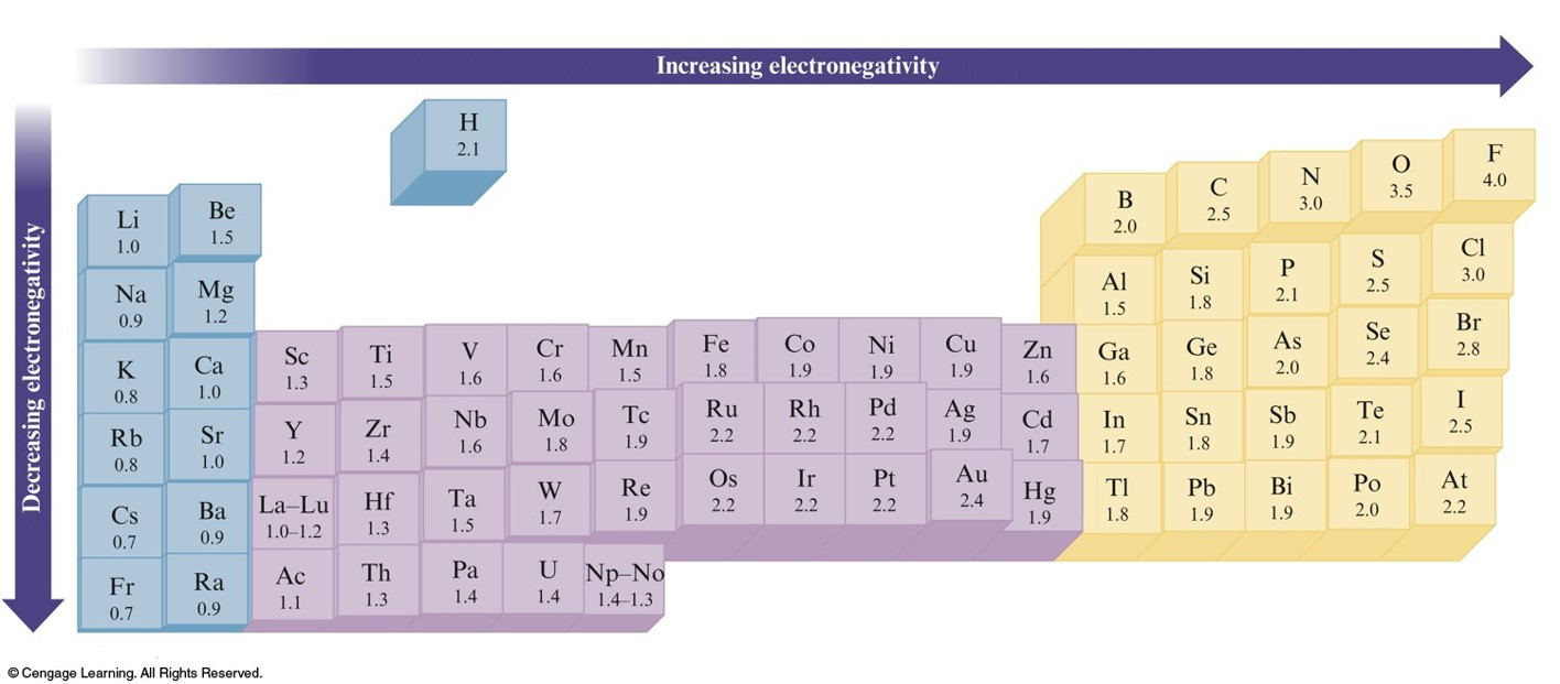 Electronegativity values periodic table image collections periodic table with polarity image collections periodic table images electronegativity values periodic table choice image periodic gamestrikefo Gallery