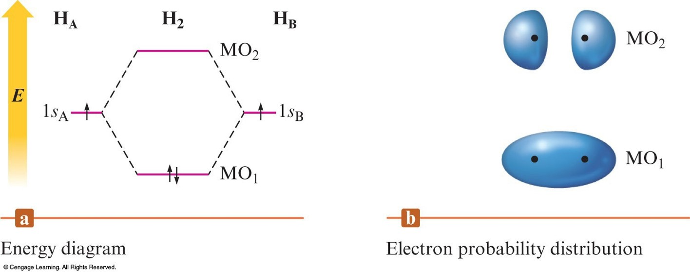 Chapter 9 presentation a graphical representation of the relative energies of the bonding and antibonding orbitals showing the bonding pooptronica