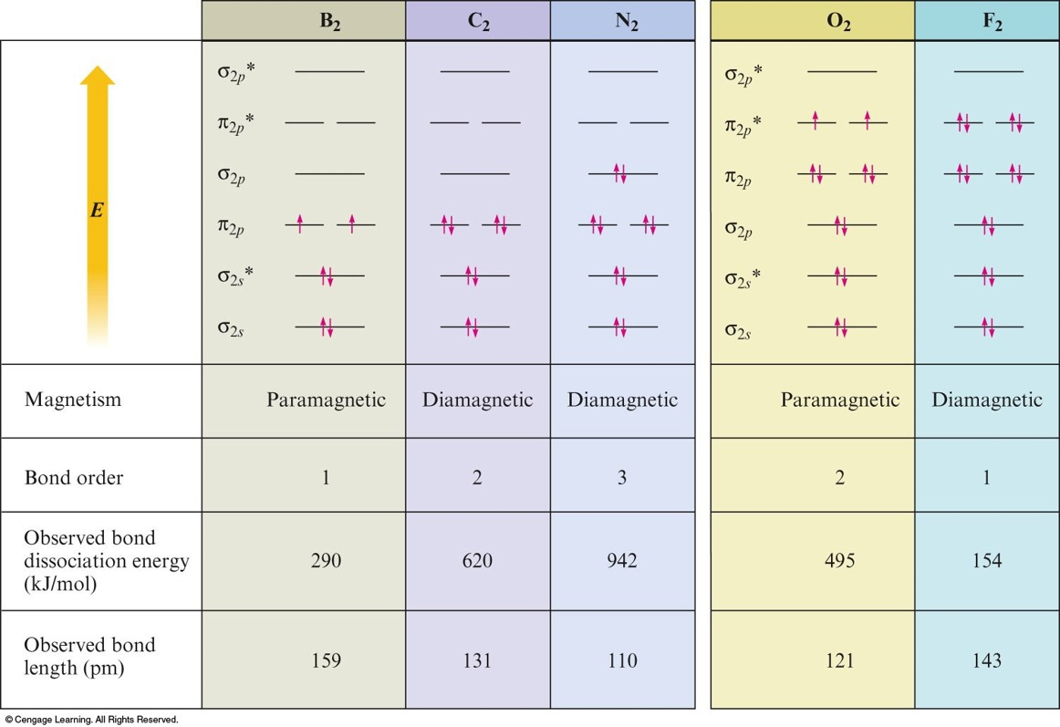 Chapter 9 presentation a summary of the molecular orbital diagrams for b2 c2 n2 o2 pooptronica Images